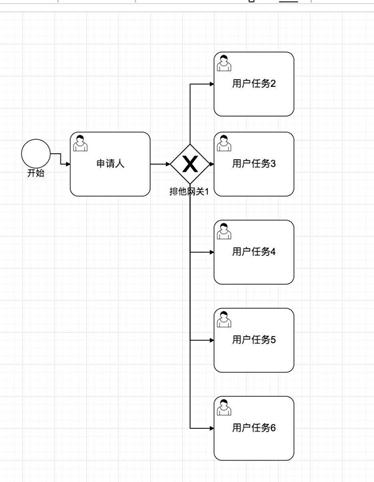BPM关联多个DMN(决策模型)